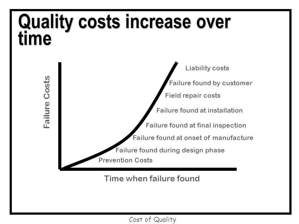 cost of quality Cost of quality is a methodology that allows an organization to determine the extent to which its resources are used for activities that prevent poor quality, that appraise the quality of the organization's products or services, and that result from internal and external failures.