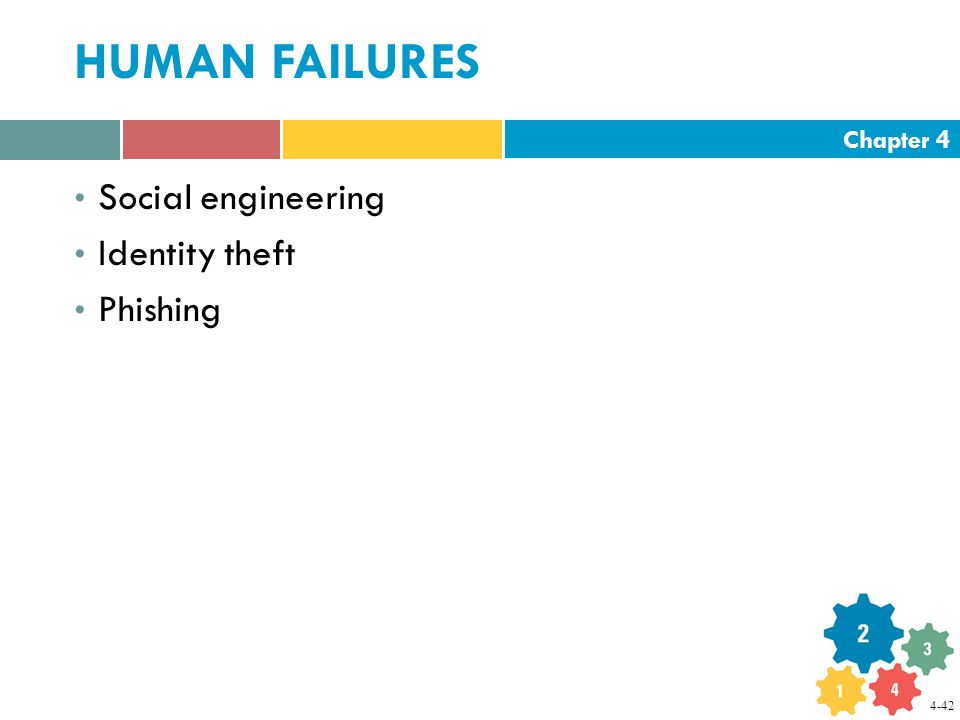 Chapter 4 HUMAN FAILURES Social engineering Identity theft Phishing 4-42