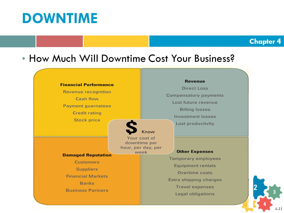 Chapter 4 DOWNTIME How Much Will Downtime Cost Your Business 4-31