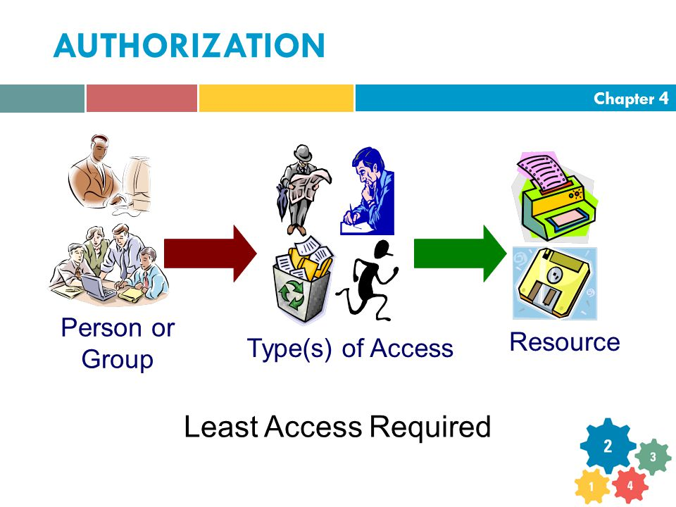 Chapter 4 AUTHORIZATION Resource Type(s) of Access Person or Group Least Access Required