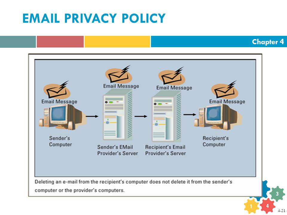 Chapter 4  PRIVACY POLICY 4-21