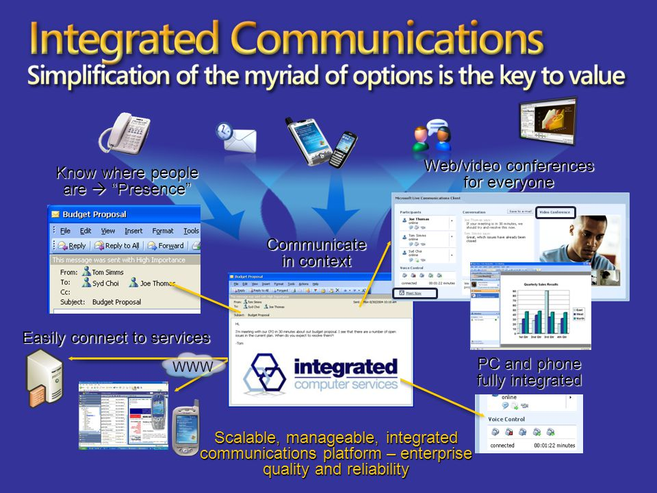 Integrated Communications Simplification of the myriad of options is the key to value WWW Communicate in context Easily connect to services Web/video conferences for everyone PC and phone fully integrated Scalable, manageable, integrated communications platform – enterprise quality and reliability Know where people are  Presence