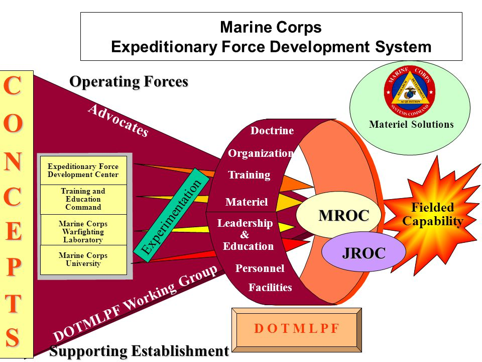 D O T M L P F Fielded Capability MCB Quantico Expeditionary Force Development Center Marine Corps Warfighting Laboratory Marine Corps University Training and Education Command Advocates DOTMLPF Working Group Experimentation Doctrine Organization Training Materiel Leadership & Education Personnel FacilitiesCO N C E T S P MROC JROC Operating Forces Supporting Establishment Materiel Solutions Marine Corps Expeditionary Force Development System
