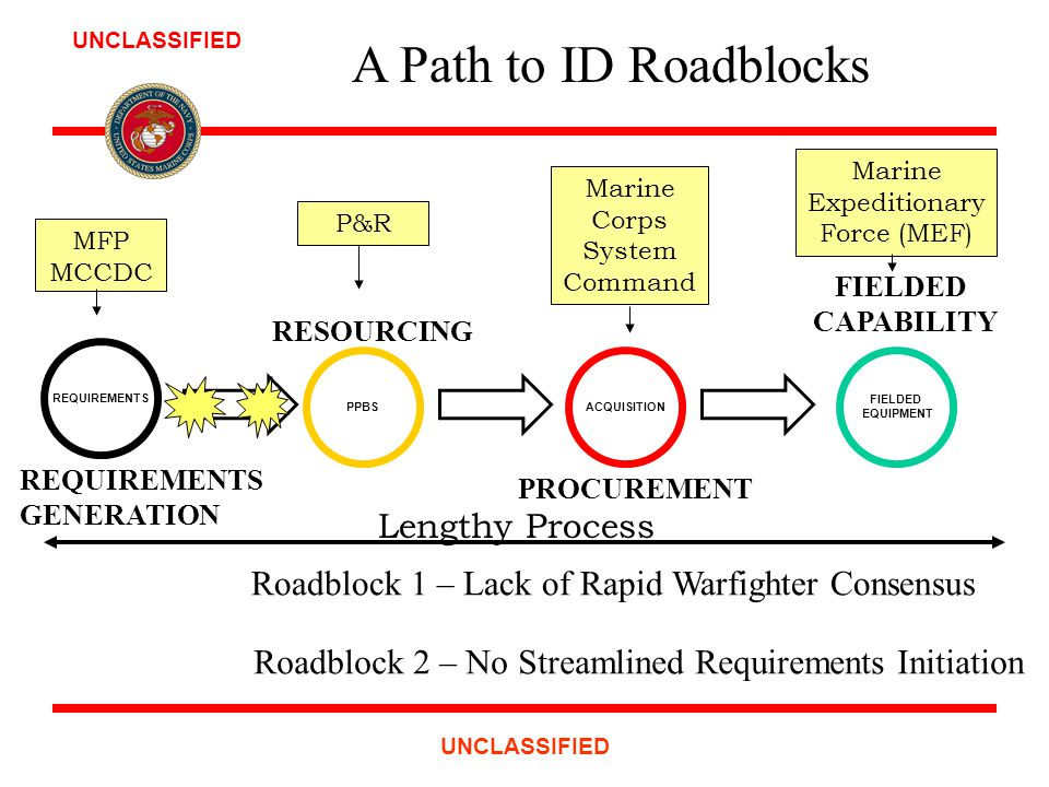 A Path to ID Roadblocks REQUIREMENTS PPBSACQUISITION FIELDED EQUIPMENT REQUIREMENTS GENERATION RESOURCING PROCUREMENT FIELDED CAPABILITY Roadblock 1 – Lack of Rapid Warfighter Consensus Roadblock 2 – No Streamlined Requirements Initiation Marine Corps System Command Marine Expeditionary Force (MEF) P&R MFP MCCDC Lengthy Process