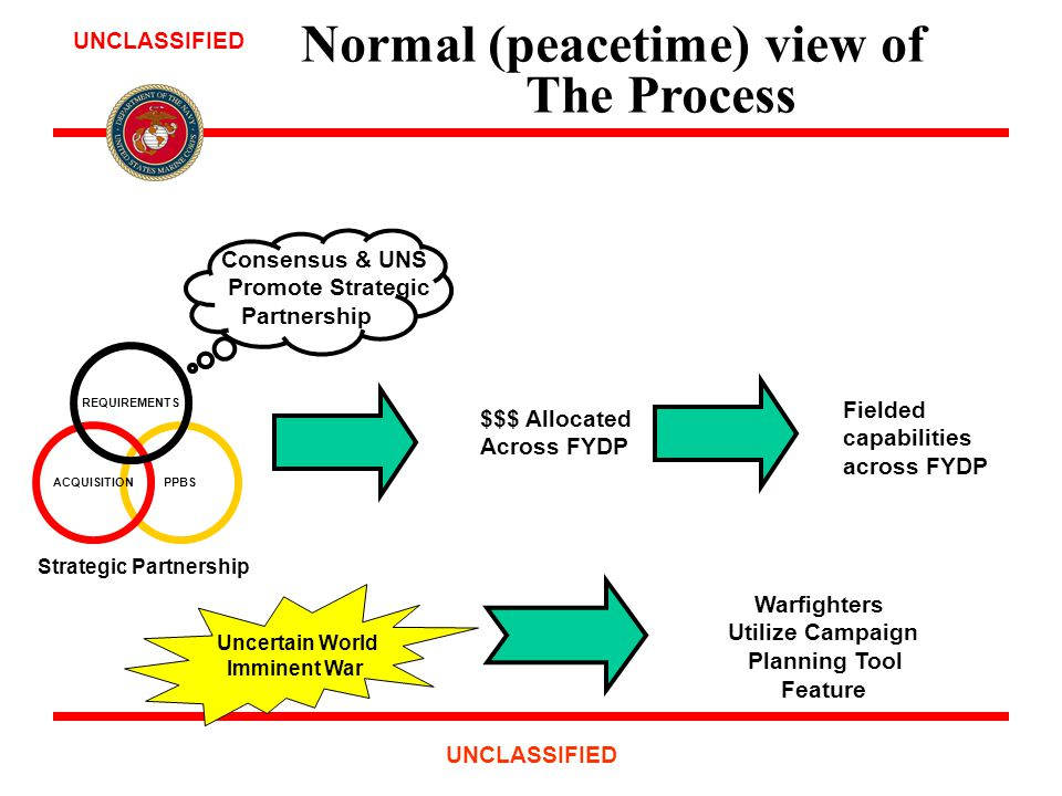 UNCLASSIFIED Normal (peacetime) view of The Process PPBSACQUISITION REQUIREMENTS Strategic Partnership $$$ Allocated Across FYDP Fielded capabilities across FYDP Consensus & UNS Promote Strategic Partnership Uncertain World Imminent War Warfighters Utilize Campaign Planning Tool Feature