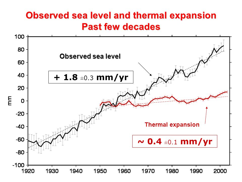 Observed sea level and thermal expansion Past few decades ~ 0.4 ±0.1 mm/yr ±0.3 mm/yr Observed sea level Thermal expansion