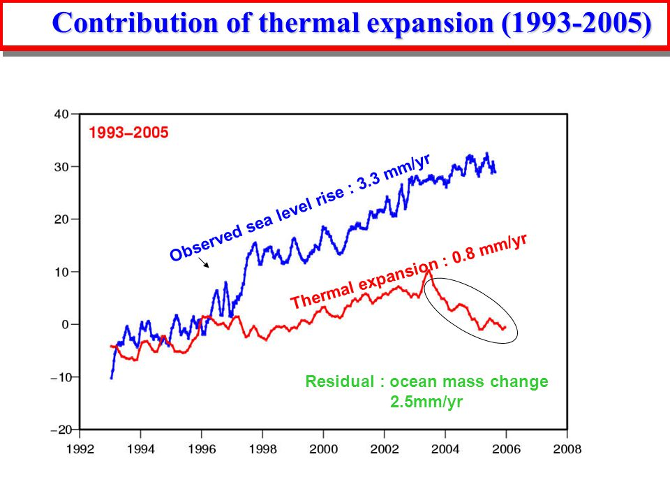 Contribution of thermal expansion ( ) Observed sea level rise : 3.3 mm/yr Thermal expansion : 0.8 mm/yr Residual : ocean mass change 2.5mm/yr