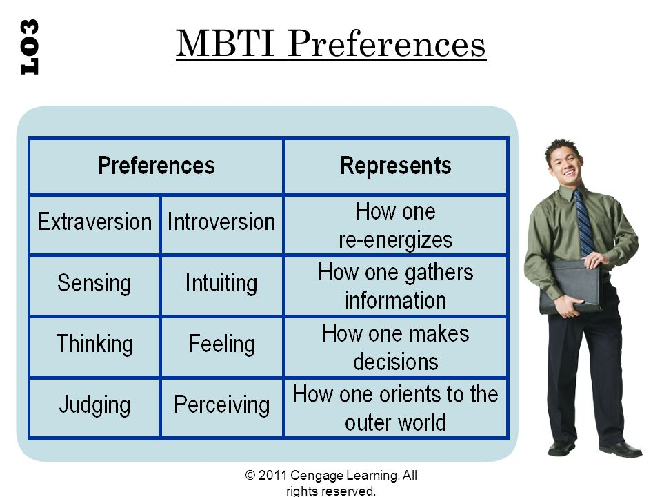 © 2011 Cengage Learning. All rights reserved. MBTI Preferences LO3
