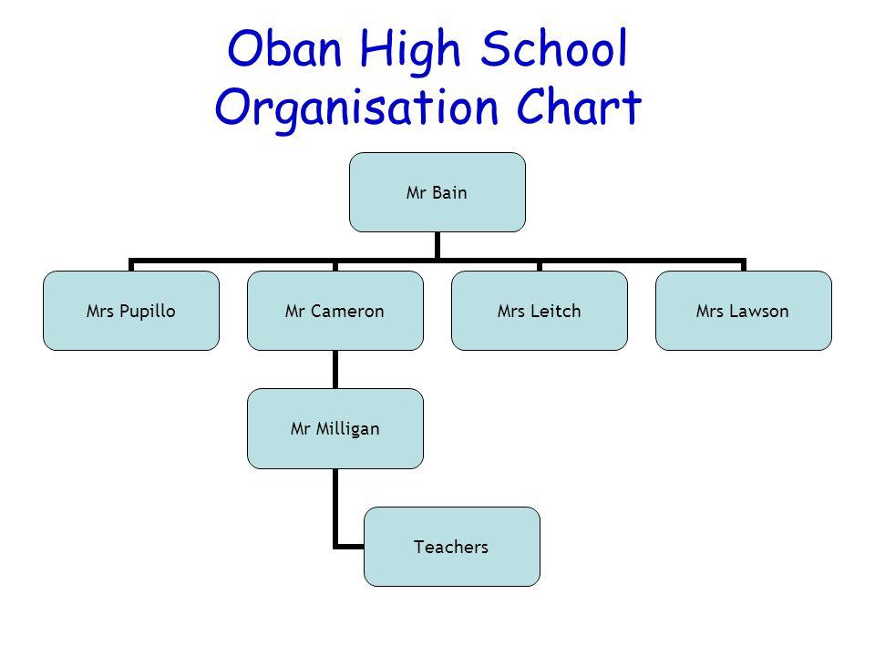 2 oban high school organisation chart mr bain mrs pupillo mr cameron mr milligan teachers mrs leitch mrs lawson - Organisational Hierarchy Chart