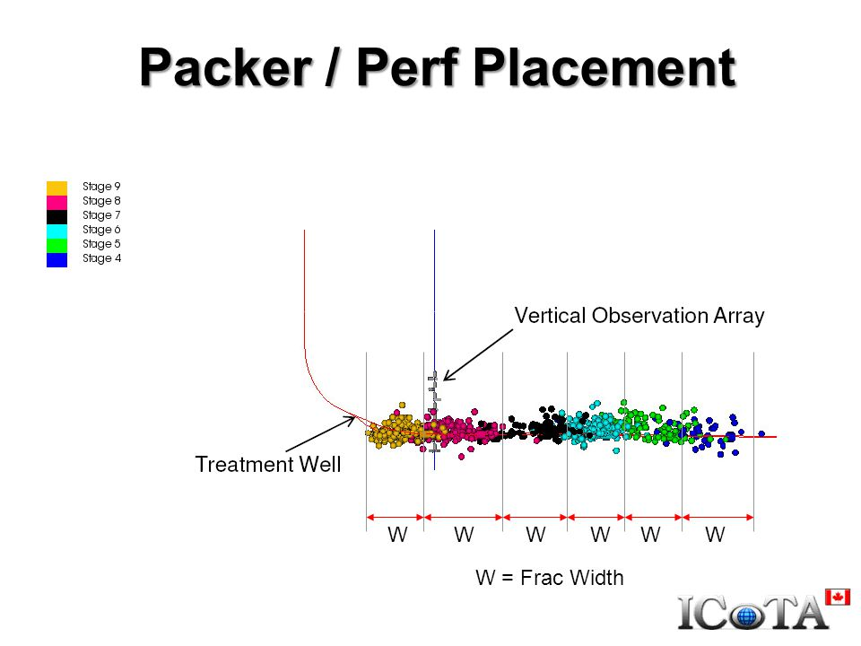 Packer / Perf Placement W = Frac Width WWWWWW