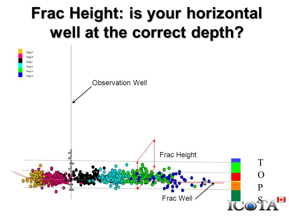 Frac Height: is your horizontal well at the correct depth Frac Height Observation Well Frac Well