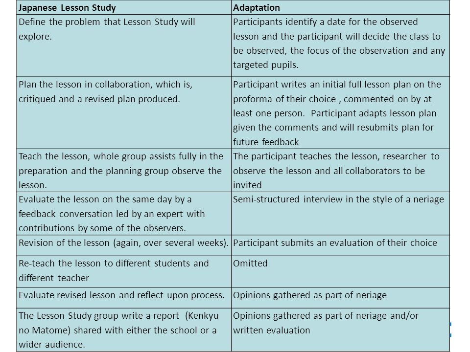 revised evaluation plan North carolina teacher evaluation process © 2009 mcrel developed in collaboration with the nc state board of education | revised july 2015 3.