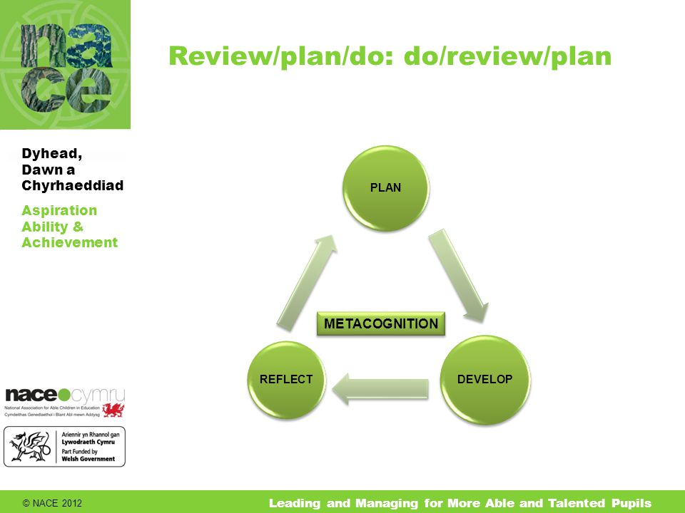 © NACE 2012 Aspiration Ability & Achievement Dyhead, Dawn a Chyrhaeddiad Leading and Managing for More Able and Talented Pupils Review/plan/do: do/review/plan PLAN DEVELOP REFLECT METACOGNITION