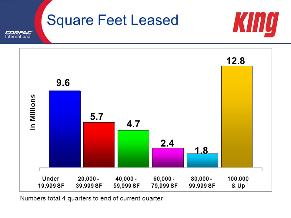 Square Feet Leased Under 19,999 SF 20, ,999 SF 40, ,999 SF 60, ,999 SF 80, ,999 SF 100,000 & Up Numbers total 4 quarters to end of current quarter