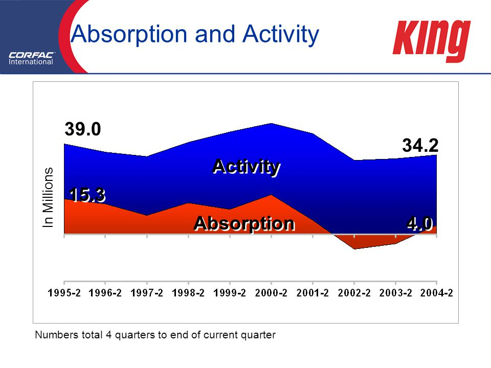Numbers total 4 quarters to end of current quarter Absorption and Activity Activity Absorption In Millions