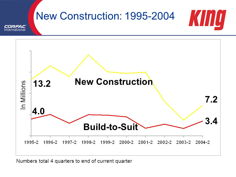 Numbers total 4 quarters to end of current quarter New Construction: New Construction Build-to-Suit In Millions