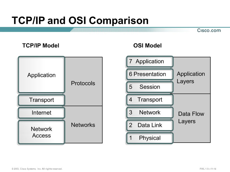 © 2003, Cisco Systems, Inc. All rights reserved. FWL 1.0—11-14 TCP/IP and OSI Comparison