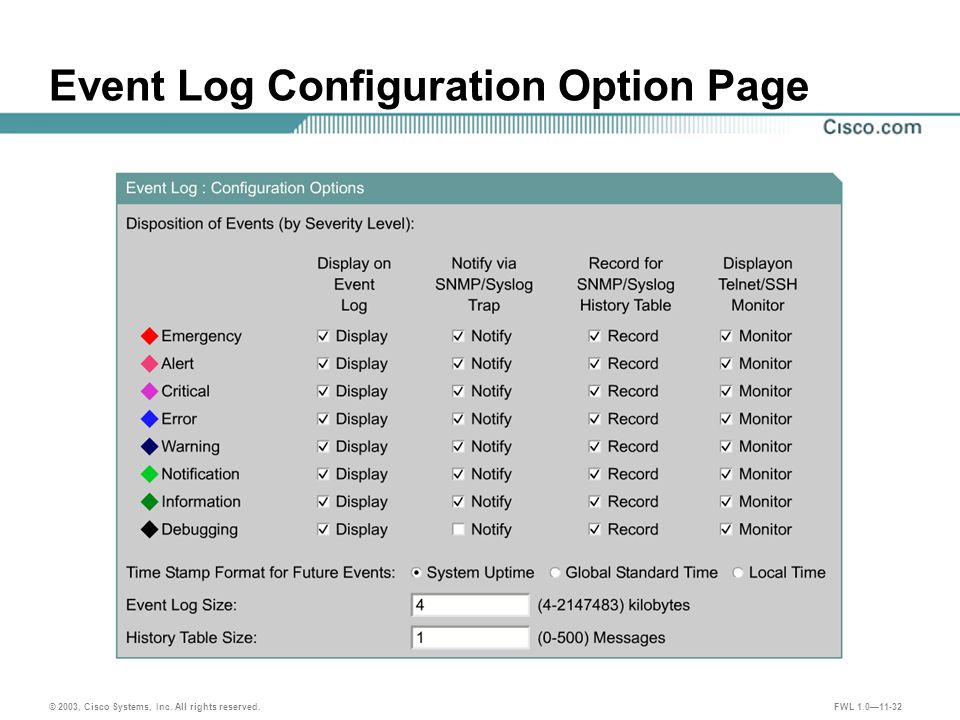 © 2003, Cisco Systems, Inc. All rights reserved. FWL 1.0—11-32 Event Log Configuration Option Page