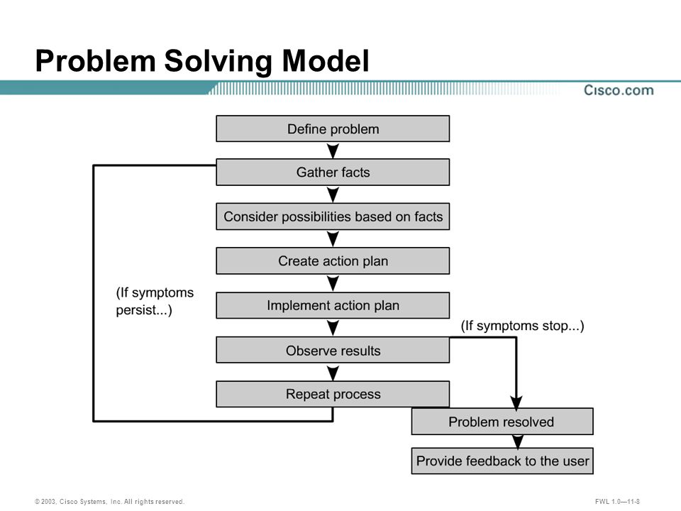 © 2003, Cisco Systems, Inc. All rights reserved. FWL 1.0—11-8 Problem Solving Model