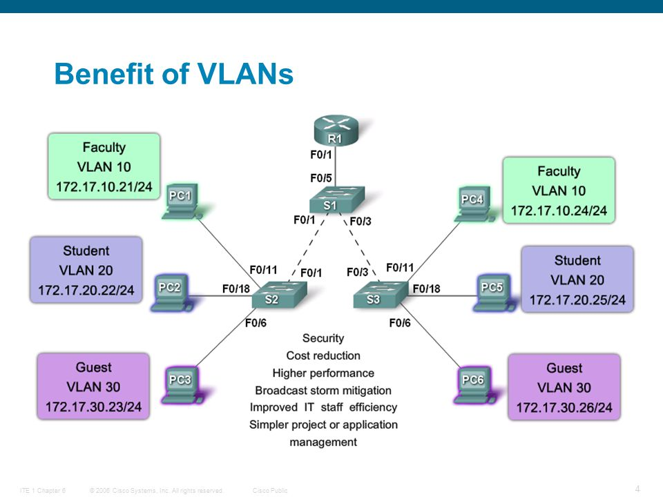 © 2006 Cisco Systems, Inc. All rights reserved.Cisco PublicITE 1 Chapter 6 4 Benefit of VLANs