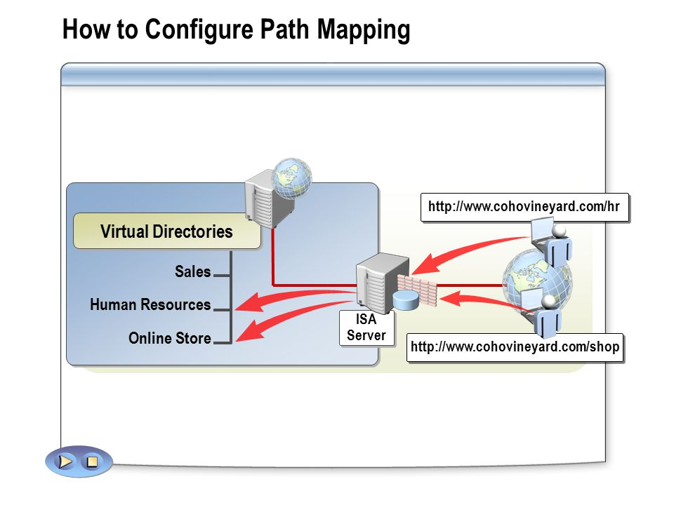 Sales Human Resources Online Store How to Configure Path Mapping   Virtual Directories   ISA Server