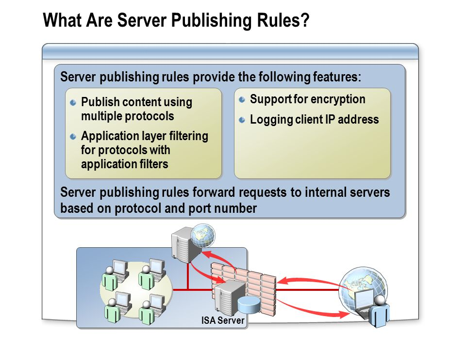 What Are Server Publishing Rules.