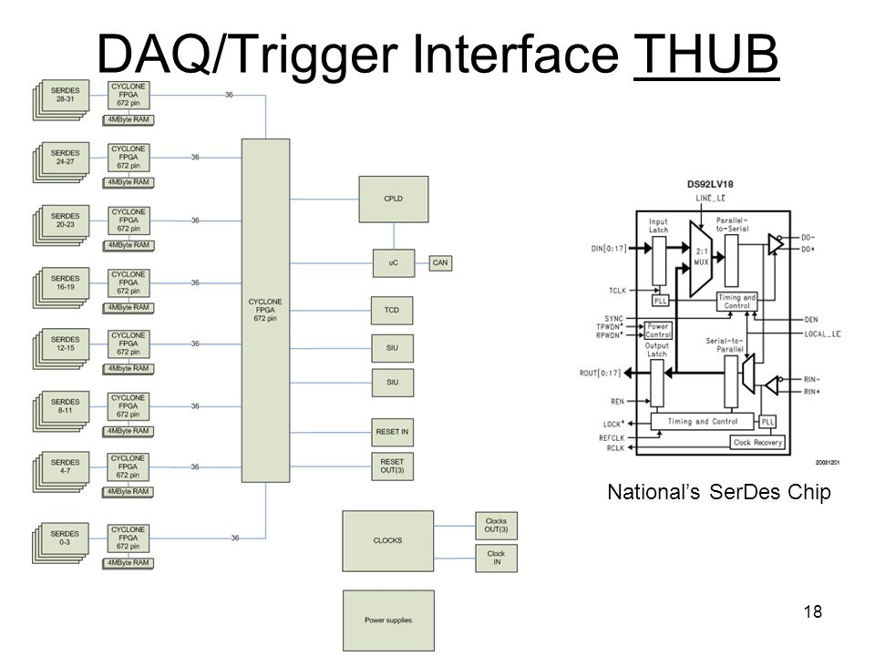 18 DAQ/Trigger Interface THUB National's SerDes Chip