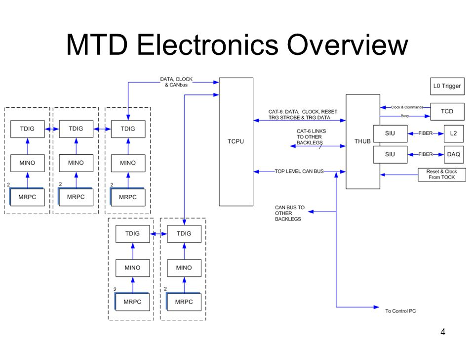 MTD Electronics Overview 4