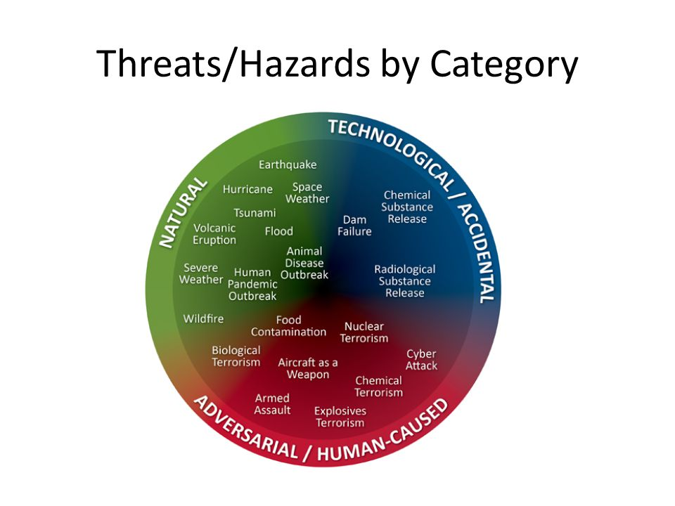 Threats/Hazards by Category