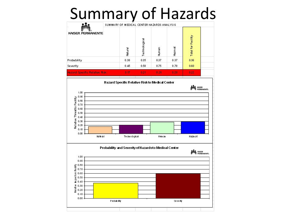 Summary of Hazards