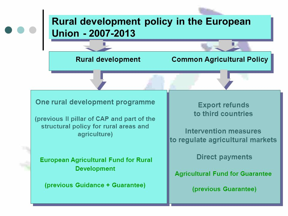 Rural development policy in the European Union Export refunds to third countries Intervention measures to regulate agricultural markets Direct payments Agricultural Fund for Guarantee (previous Guarantee) Export refunds to third countries Intervention measures to regulate agricultural markets Direct payments Agricultural Fund for Guarantee (previous Guarantee) Rural developmentCommon Agricultural Policy One rural development programme (previous II pillar of CAP and part of the structural policy for rural areas and agriculture) European Agricultural Fund for Rural Development (previous Guidance + Guarantee)
