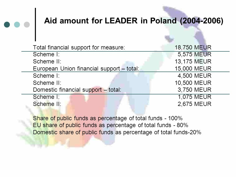 Aid amount for LEADER in Poland ( ) Total financial support for measure: 18,750 MEUR Scheme I: 5,575 MEUR Scheme II: 13,175 MEUR European Union financial support – total: 15,000 MEUR Scheme I: 4,500 MEUR Scheme II: 10,500 MEUR Domestic financial support – total: 3,750 MEUR Scheme I: 1,075 MEUR Scheme II: 2,675 MEUR Share of public funds as percentage of total funds - 100% EU share of public funds as percentage of total funds - 80% Domestic share of public funds as percentage of total funds-20%
