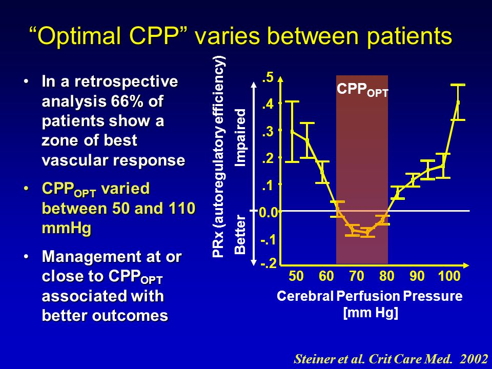 Optimal CPP varies between patients In a retrospective analysis 66% of patients show a zone of best vascular responseIn a retrospective analysis 66% of patients show a zone of best vascular response CPP OPT varied between 50 and 110 mmHgCPP OPT varied between 50 and 110 mmHg Management at or close to CPP OPT associated with better outcomesManagement at or close to CPP OPT associated with better outcomes CPP OPT Steiner et al.