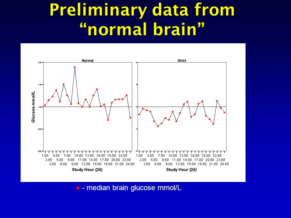 Preliminary data from normal brain ● - median brain glucose mmol/L