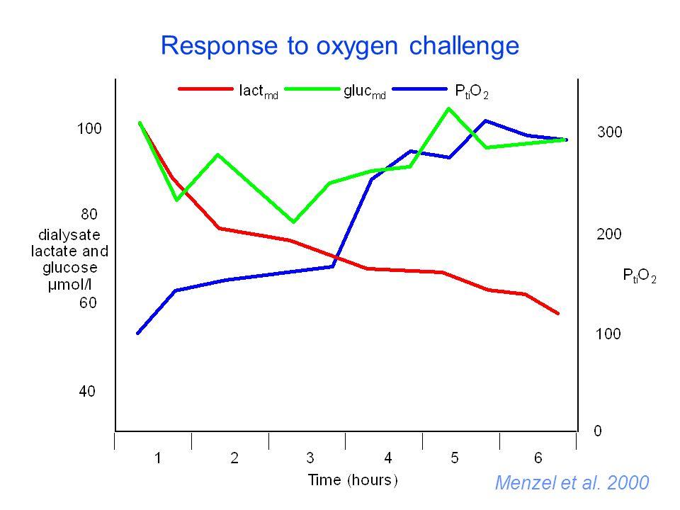 Menzel et al. 2000 Response to oxygen challenge