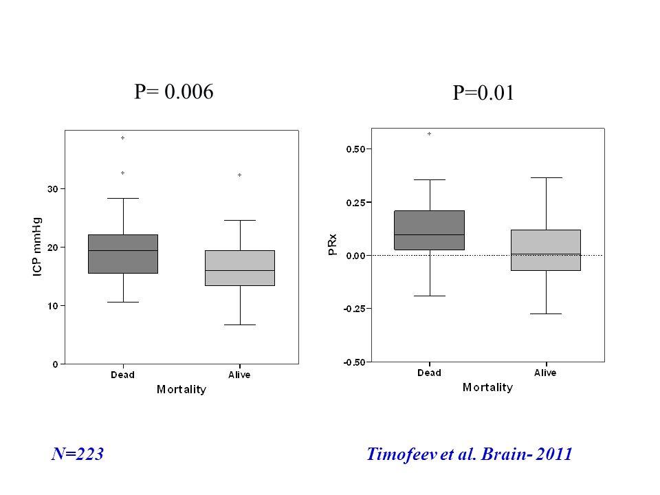 B CD Timofeev et al. Brain- 2011N=223 P= 0.006 P=0.01