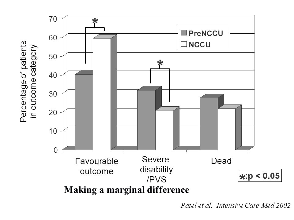 0 10 20 30 40 50 60 70 PreNCCU Severe disability /PVS NCCU * * :p < 0.05 * * Dead Favourable outcome Percentage of patients in outcome category Making a marginal difference Patel et al.