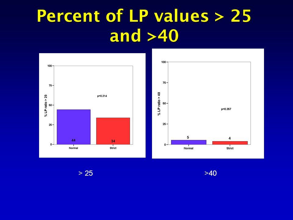 Percent of LP values > 25 and >40 > 25>40