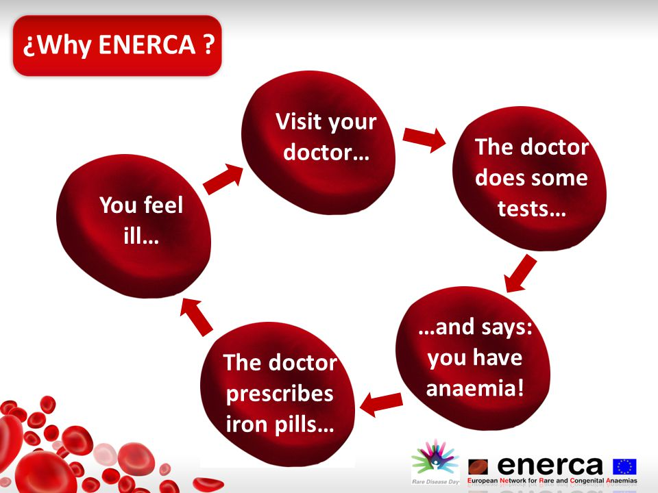 You feel ill… Visit your doctor… The doctor does some tests… …and says: you have anaemia.