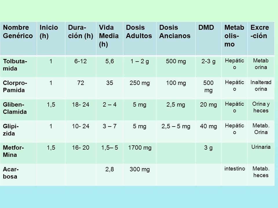 Nombre Genérico Inicio (h) Dura- ción (h) Vida Media (h) Dosis Adultos Dosis Ancianos DMDMetab olis- mo Excre -ción Tolbuta- mida 16-125,61 – 2 g500 mg2-3 g Hepátic o Metab orina Clorpro- Pamida 17235250 mg100 mg500 mg Hepátic o Inalterad orina Gliben- Clamida 1,518- 242 – 45 mg2,5 mg20 mg Hepátic o Orina y heces Glipi- zida 110- 243 – 75 mg2,5 – 5 mg40 mg Hepátic o Metab.