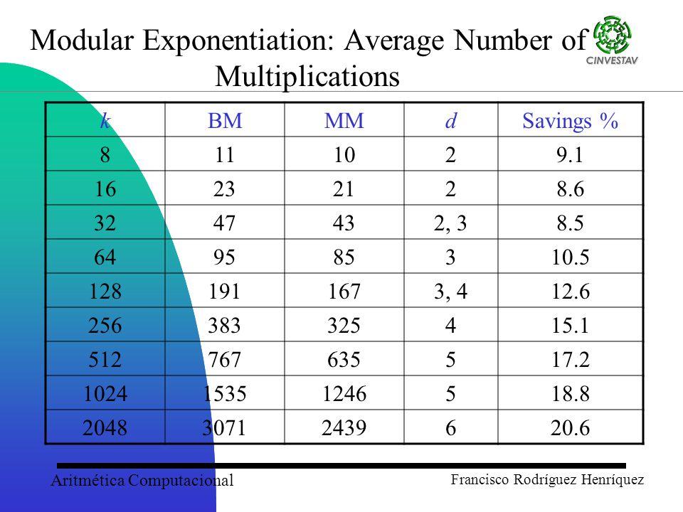 Aritmética Computacional Francisco Rodríguez Henríquez Modular Exponentiation: Average Number of Multiplications kBMMMdSavings % 8111029.1 16232128.6 3247432, 38.5 649585310.5 1281911673, 412.6 256383325415.1 512767635517.2 102415351246518.8 204830712439620.6