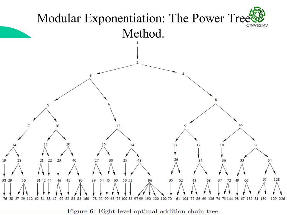 Aritmética Computacional Francisco Rodríguez Henríquez Modular Exponentiation: The Power Tree Method.