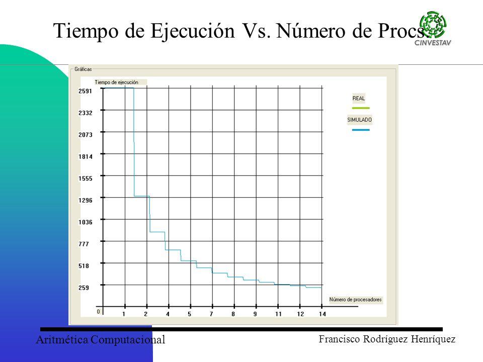 Aritmética Computacional Francisco Rodríguez Henríquez Tiempo de Ejecución Vs. Número de Procs.