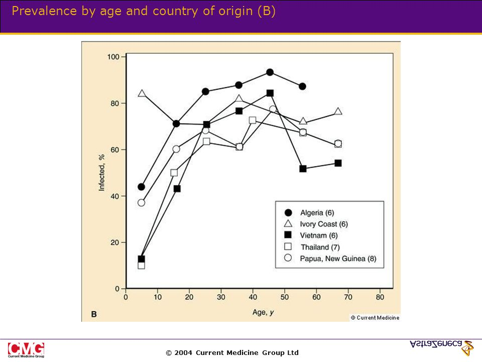 © 2004 Current Medicine Group Ltd Prevalence by age and country of origin (B)