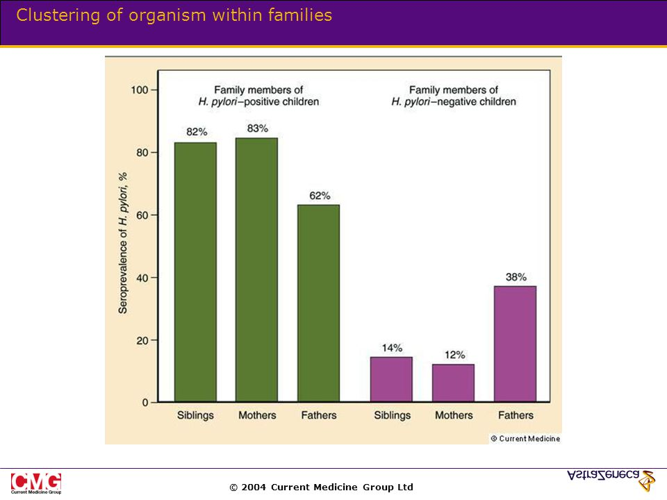 © 2004 Current Medicine Group Ltd Clustering of organism within families