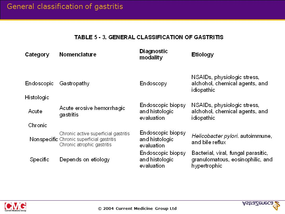 © 2004 Current Medicine Group Ltd General classification of gastritis