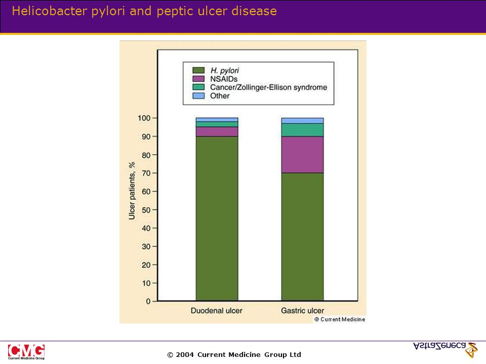© 2004 Current Medicine Group Ltd Helicobacter pylori and peptic ulcer disease