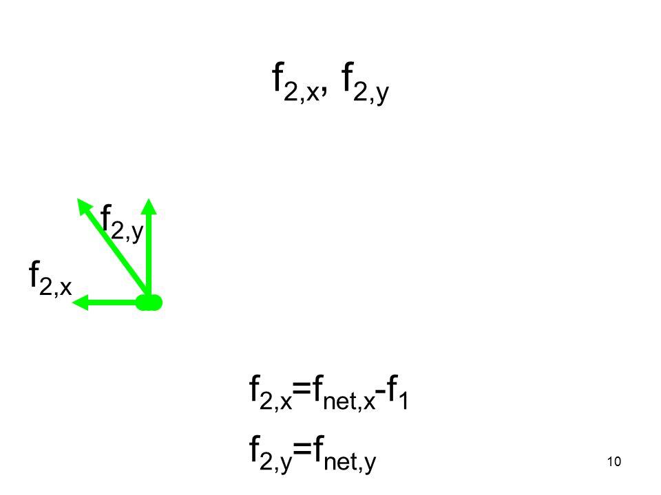 10 f 2,x, f 2,y f 2,x =f net,x -f 1 f 2,y =f net,y f 2,y f 2,x