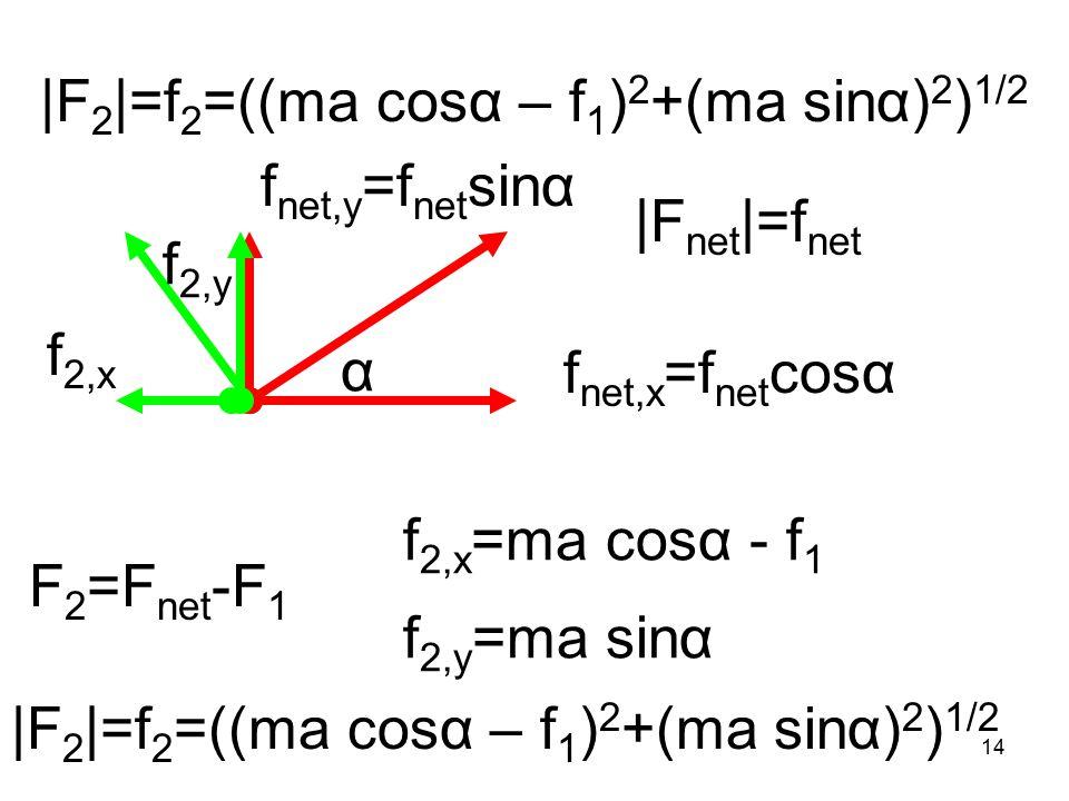 14 |F 2 |=f 2 =((ma cosα – f 1 ) 2 +(ma sinα) 2 ) 1/2 F 2 =F net -F 1 f 2,x =ma cosα - f 1 f 2,y =ma sinα f net,x =f net cosα f net,y =f net sinα f 2,y f 2,x |F net |=f net α |F 2 |=f 2 =((ma cosα – f 1 ) 2 +(ma sinα) 2 ) 1/2