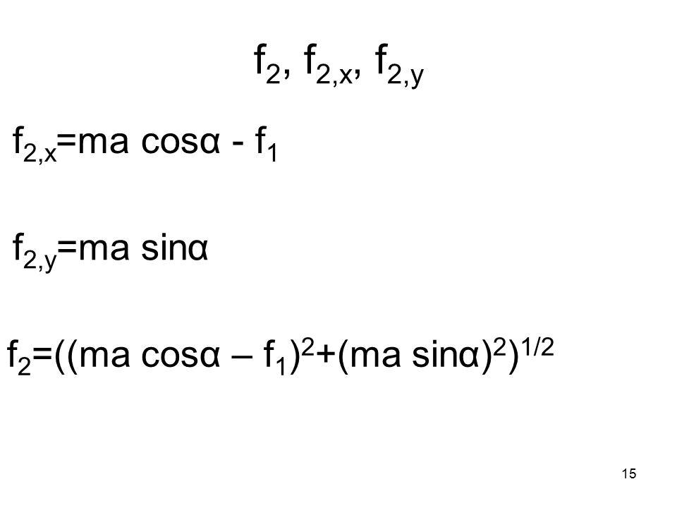 15 f 2, f 2,x, f 2,y f 2,x =ma cosα - f 1 f 2,y =ma sinα f 2 =((ma cosα – f 1 ) 2 +(ma sinα) 2 ) 1/2